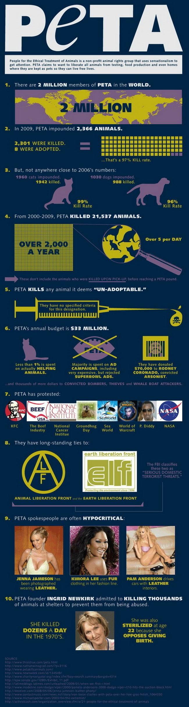 http://cdn3.diggstatic.com/story/infographic_fuck_you_peta/o.png