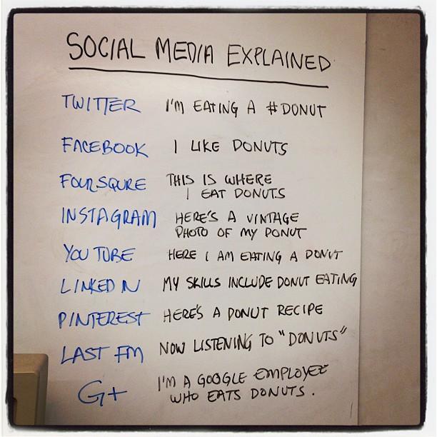 Soziale Medien erklärt!