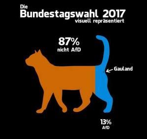Die Bundestagswahl 2017 visuell präsentiert.